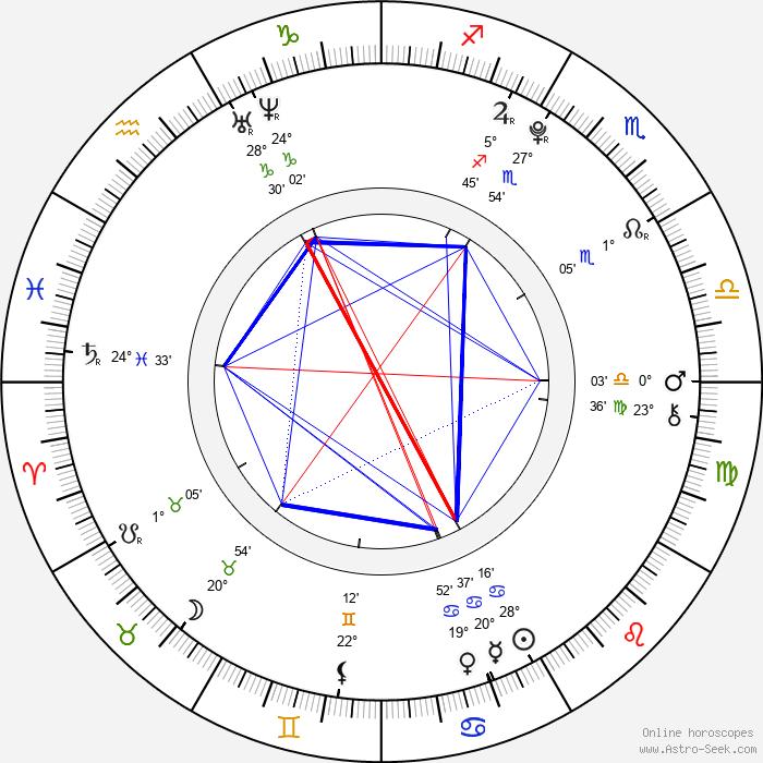 Kang Dong Ho - Birth horoscope chart