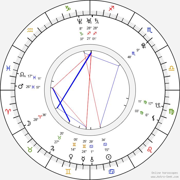 Kanon Wakeshima - Birth horoscope chart