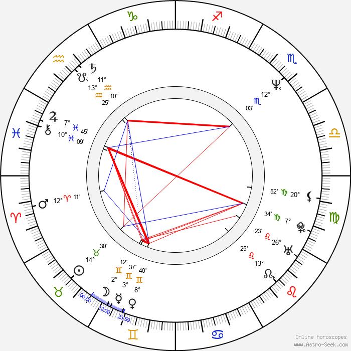 Kaoru Wada - Birth horoscope chart