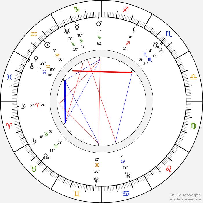 Kåre Bergstrøm - Birth horoscope chart