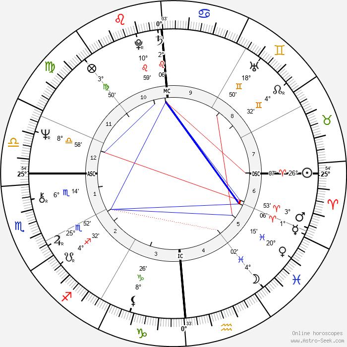 Kareem Abdul-Jabbar - Birth horoscope chart