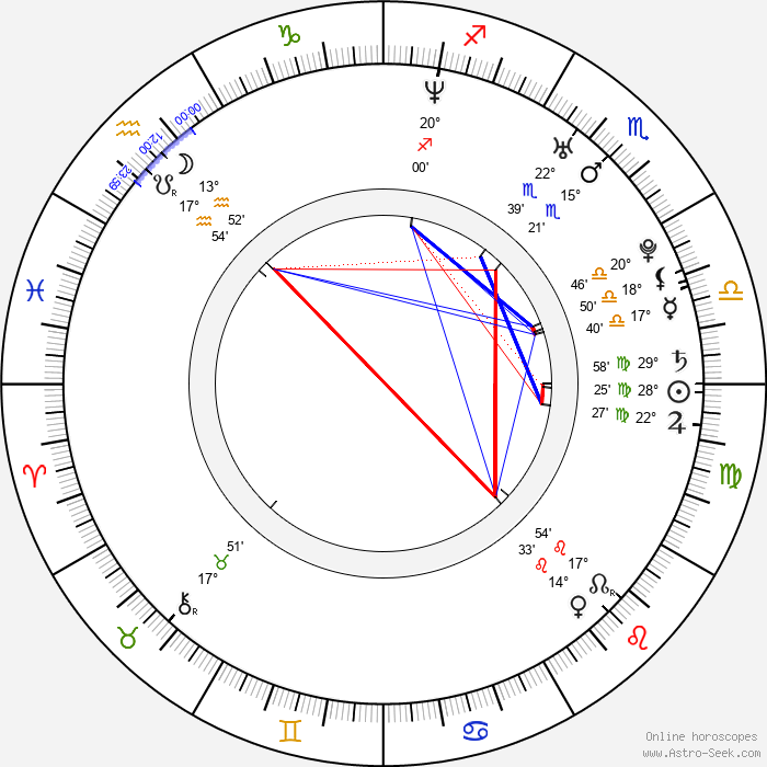 Kareena Kapoor - Birth horoscope chart