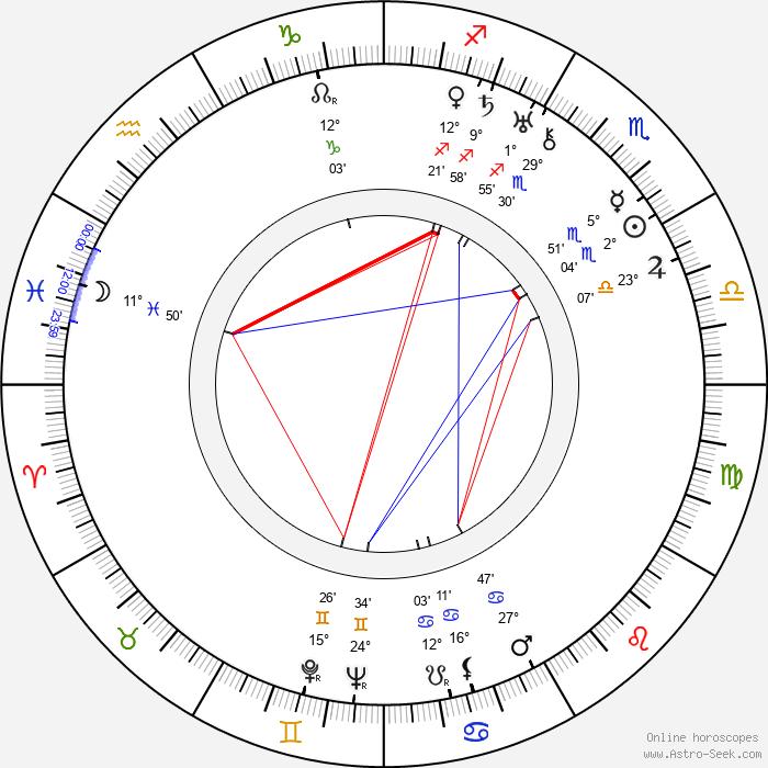 Karel Anton - Birth horoscope chart