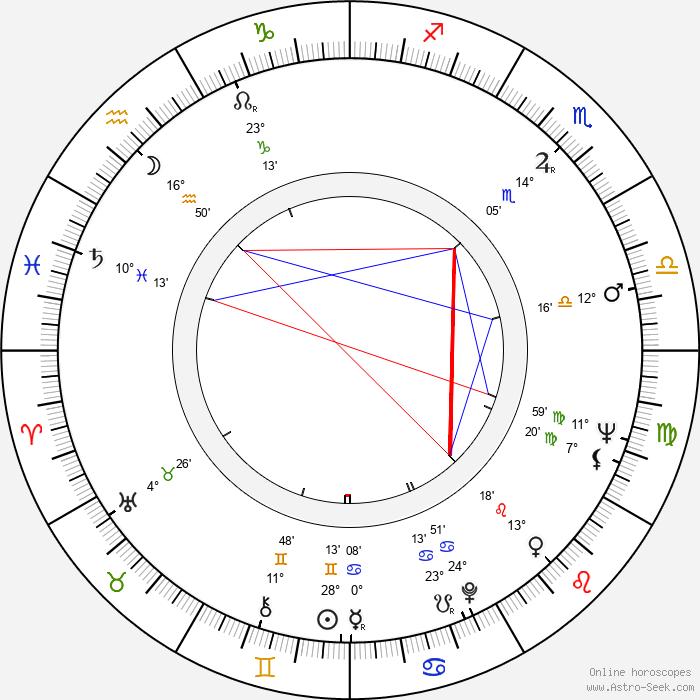 Karel Augusta - Birth horoscope chart