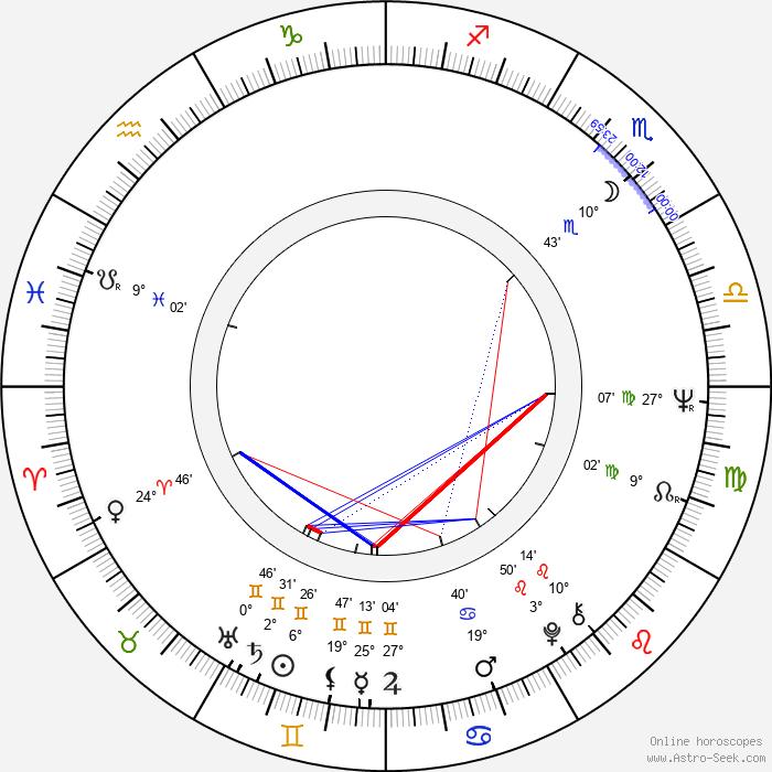 Karel Bartoň - Birth horoscope chart