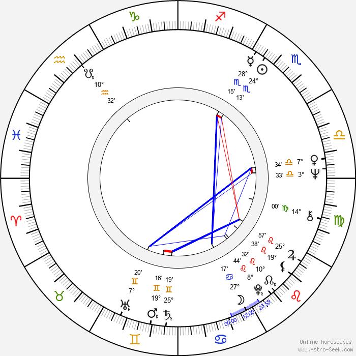 Karel Bělohradský - Birth horoscope chart