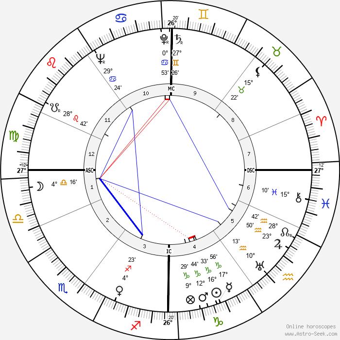 Karel Bracht - Birth horoscope chart