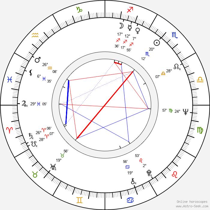 Karel Brückner - Birth horoscope chart