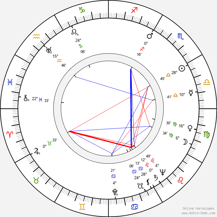 Karel Dellapina - Birth horoscope chart