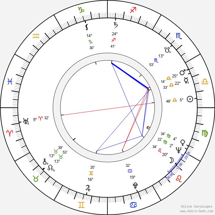 Karel Duba - Birth horoscope chart