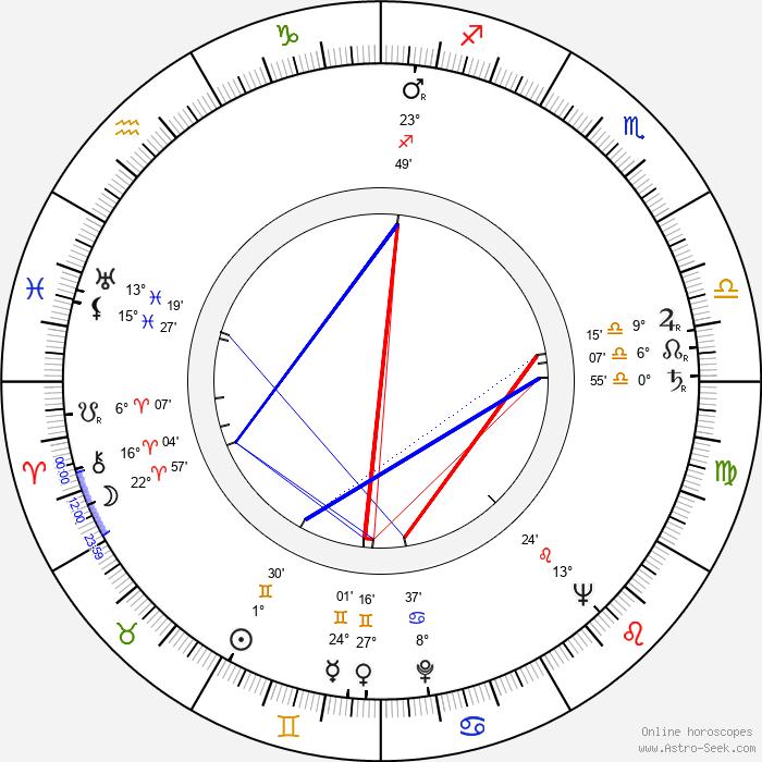 Karel Effa - Birth horoscope chart
