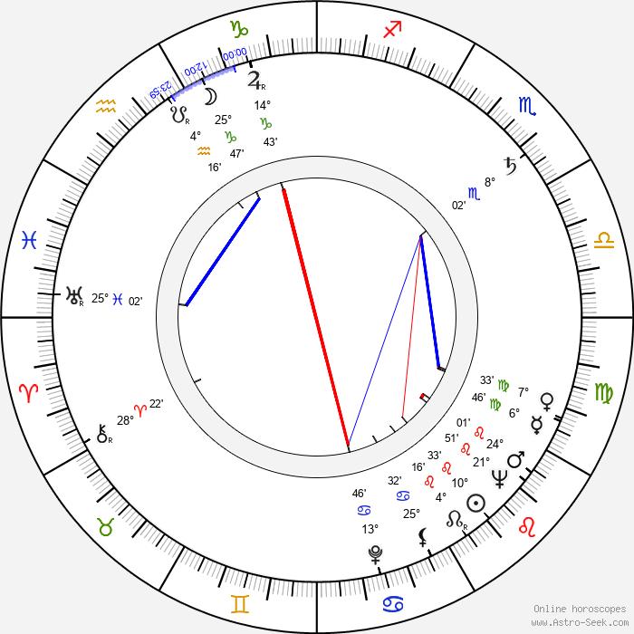 Karel Fiala - Birth horoscope chart