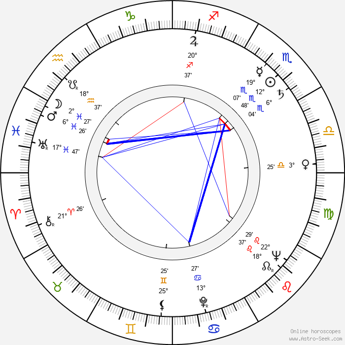 Karel Fridrich - Birth horoscope chart