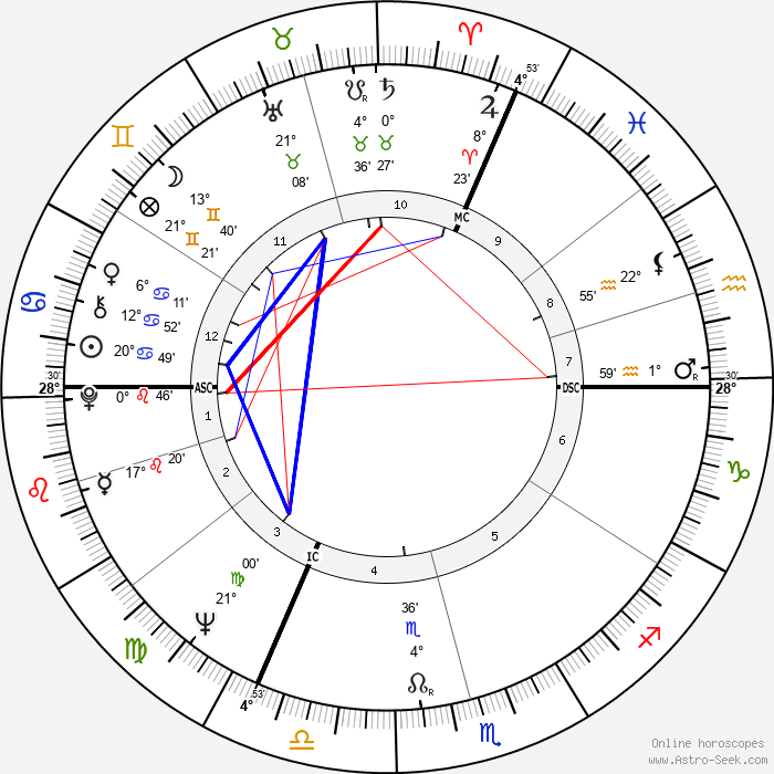 Karel Gott - Birth horoscope chart