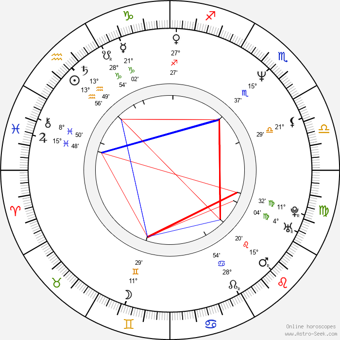 Karel Greif - Birth horoscope chart
