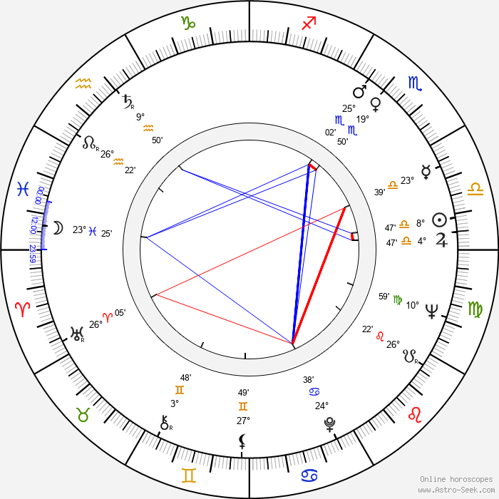 Karel Hála - Birth horoscope chart