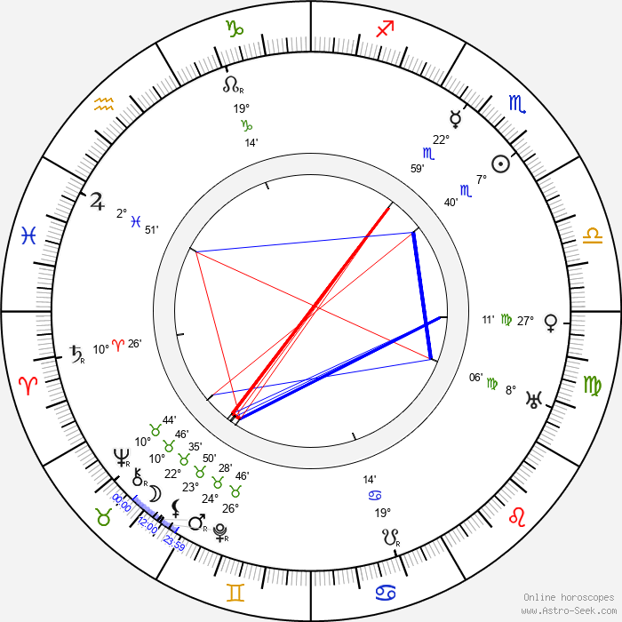 Karel Hašler - Birth horoscope chart