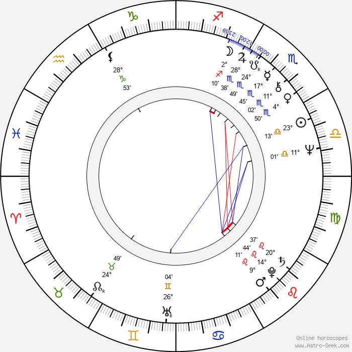 Karel Heřmánek - Birth horoscope chart