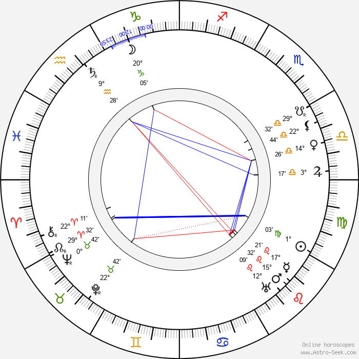 Karel Hlaváček - Birth horoscope chart