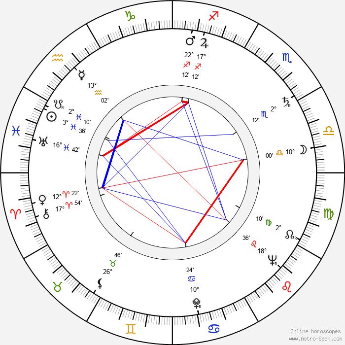 Karel Hubáček - Birth horoscope chart