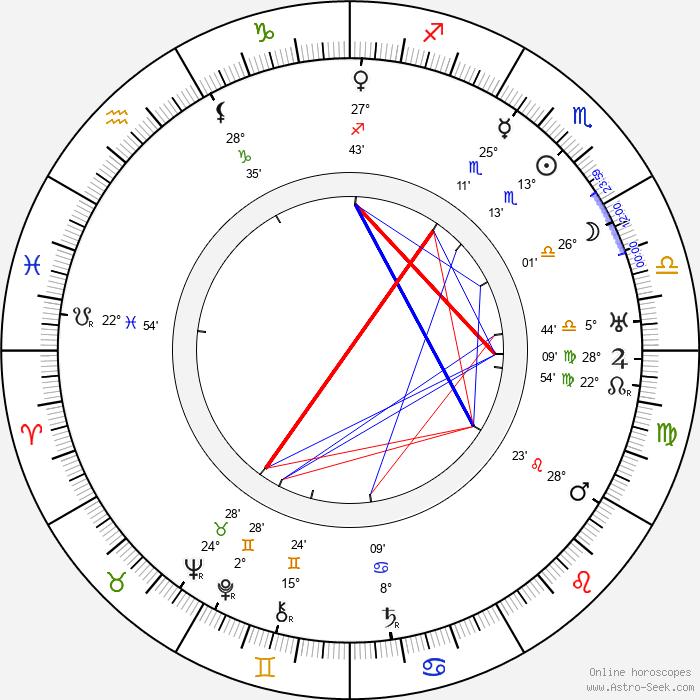 Karel Hugo Hilar - Birth horoscope chart