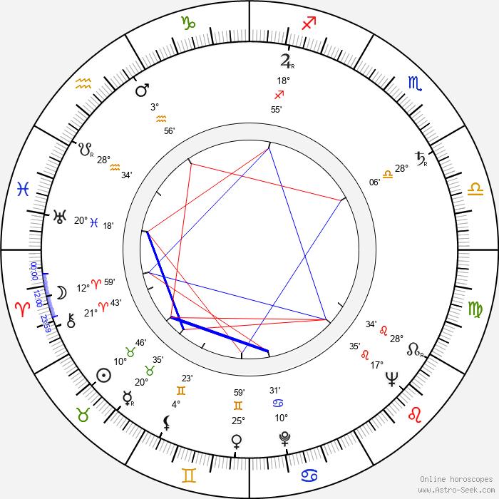 Karel Kachyňa - Birth horoscope chart