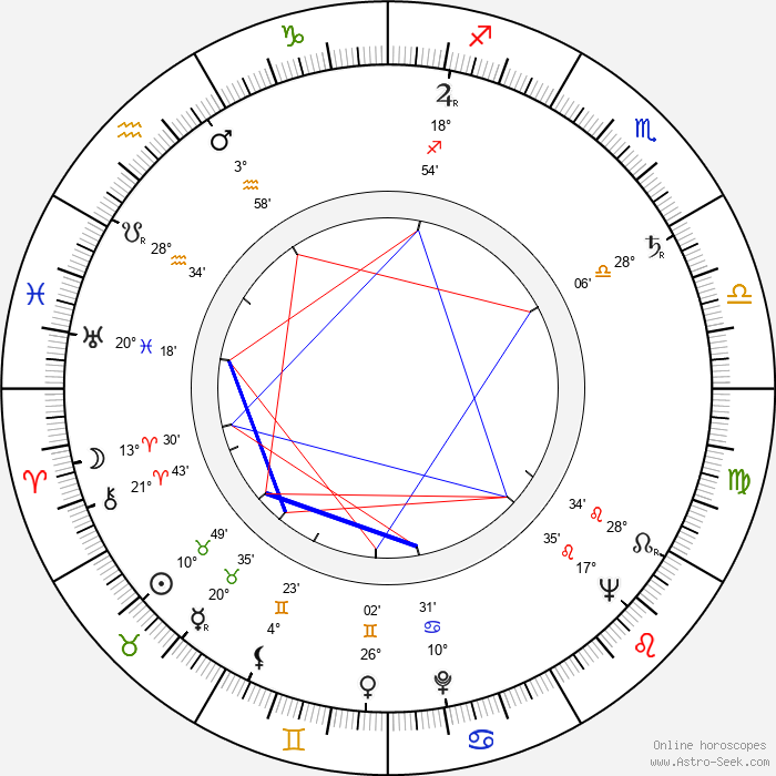 Karel Kachyňa - Birth horoscope chart