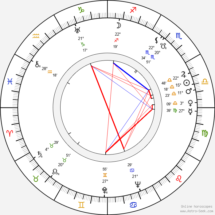 Karel Kalaš - Birth horoscope chart