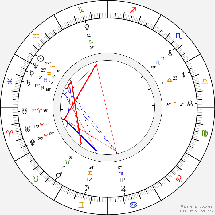 Karel Klostermann - Birth horoscope chart