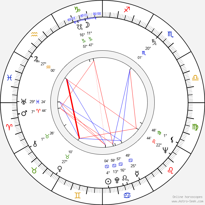 Karel Kosík - Birth horoscope chart