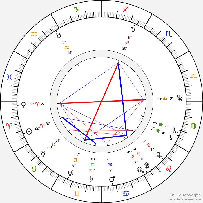 Karel Kryl - Birth horoscope chart