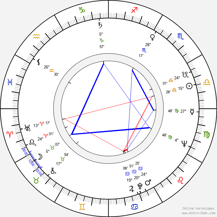Karel Novák - Birth horoscope chart