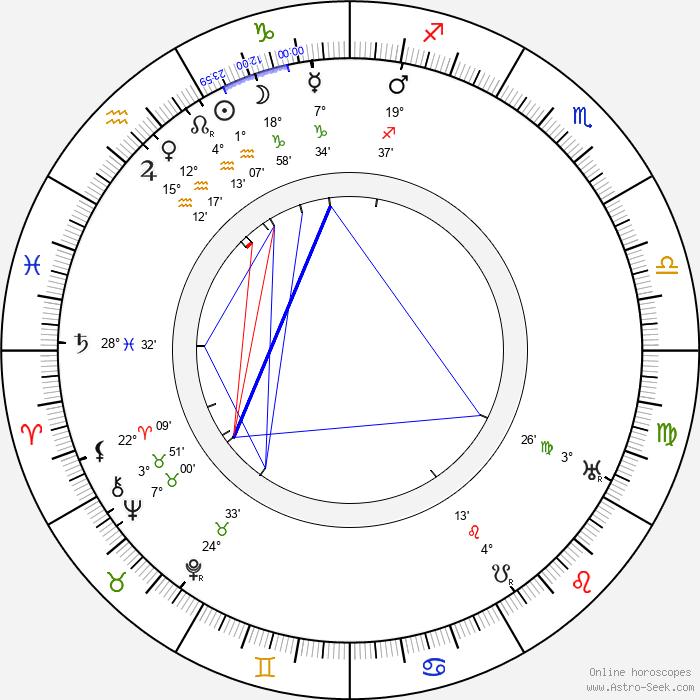 Karel Piskoř - Birth horoscope chart