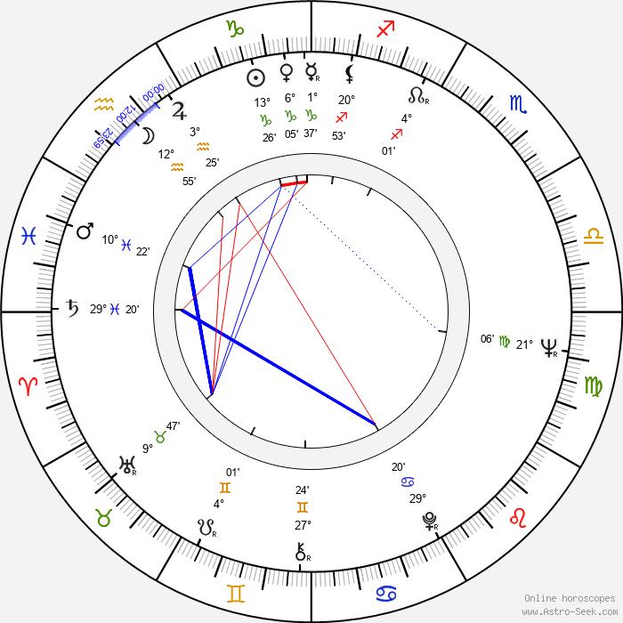 Karel Pospíšil - Birth horoscope chart