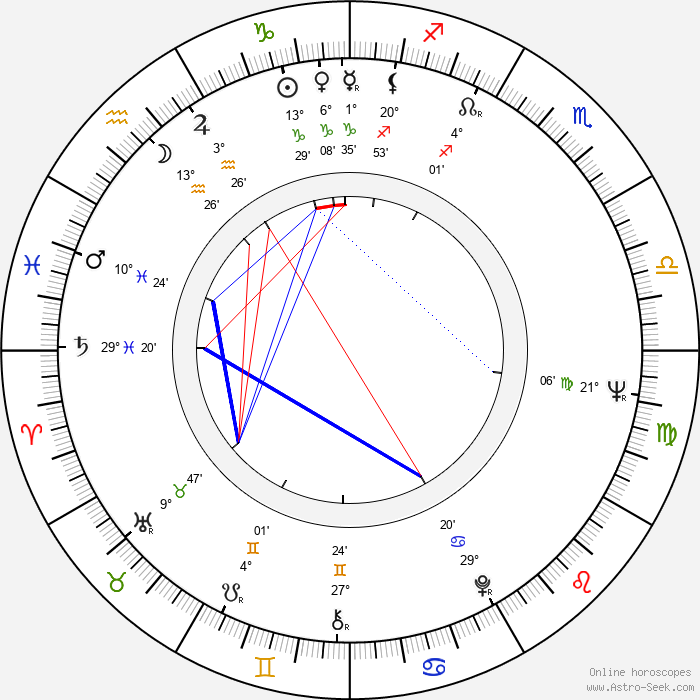 Karel Pospíšil - Birth horoscope chart