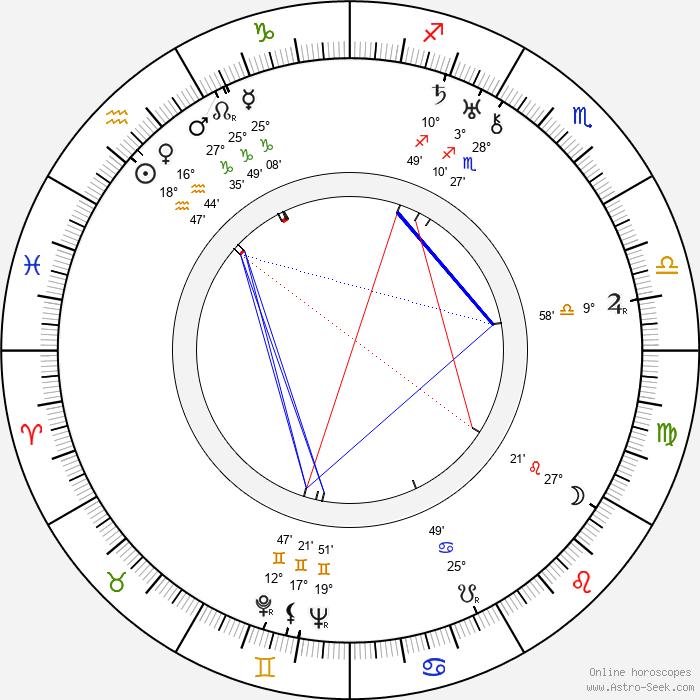 Karel Postranecký - Birth horoscope chart