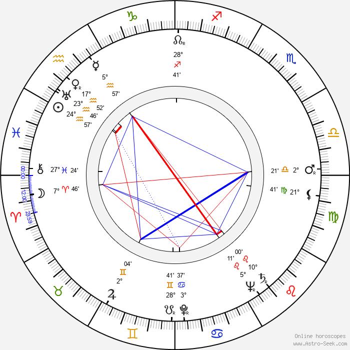 Karel Sedláček - Birth horoscope chart