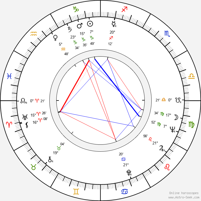 Karel Sekera - Birth horoscope chart