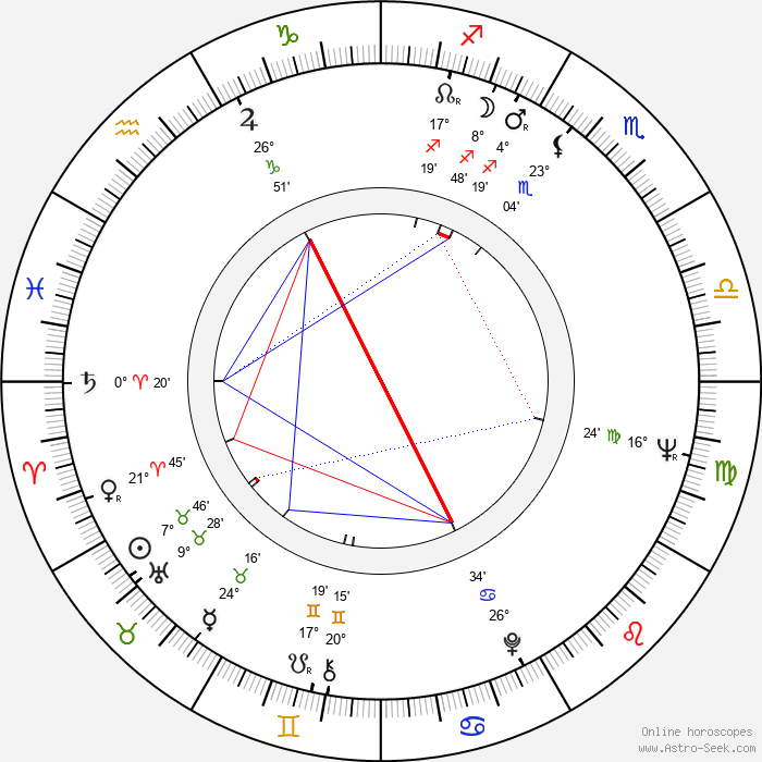 Karel Semerád - Birth horoscope chart