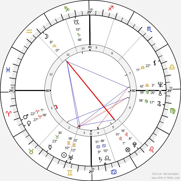 Karel Šíp - Birth horoscope chart