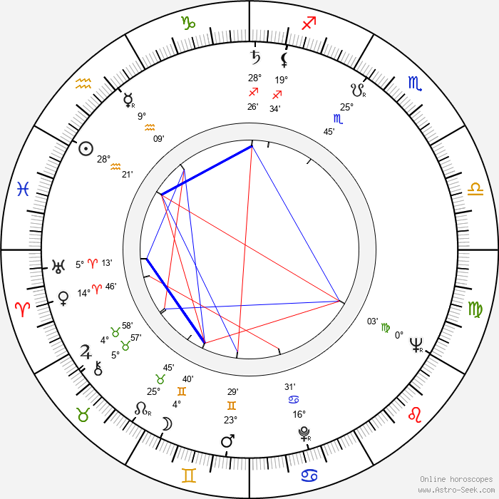 Karel Sodomka - Birth horoscope chart