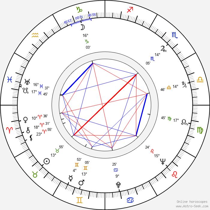 Karel Štorkán - Birth horoscope chart