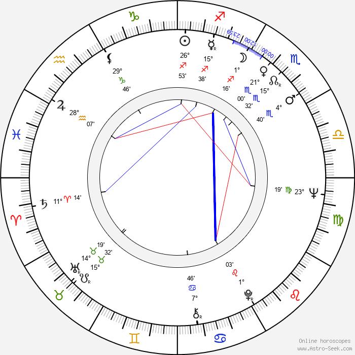 Karel Svoboda - Birth horoscope chart