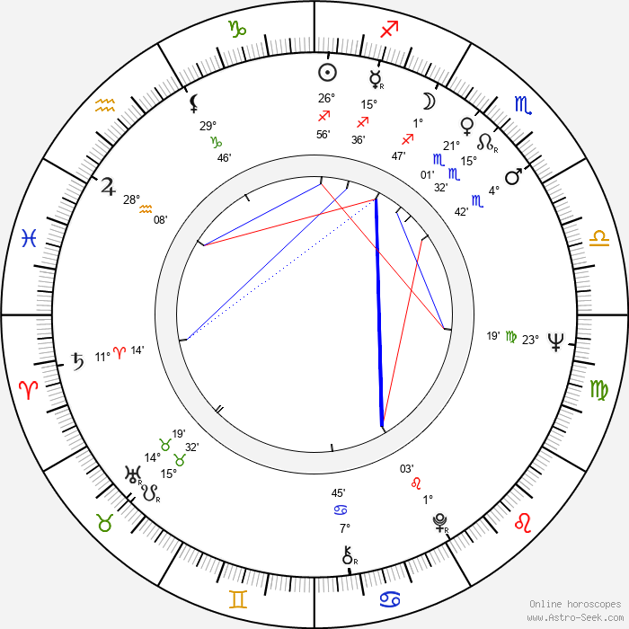 Karel Svoboda - Birth horoscope chart