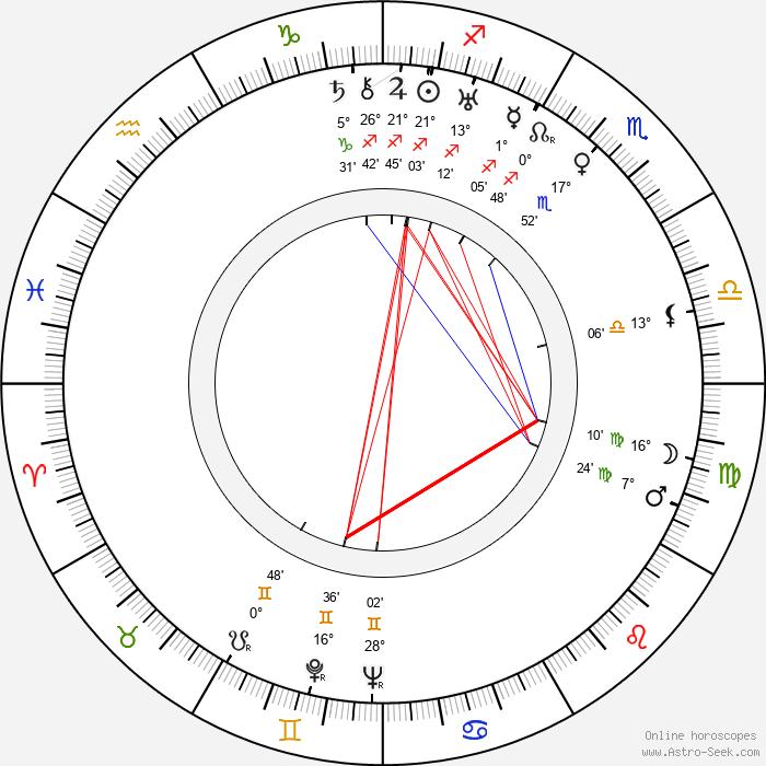 Karel Teige - Birth horoscope chart