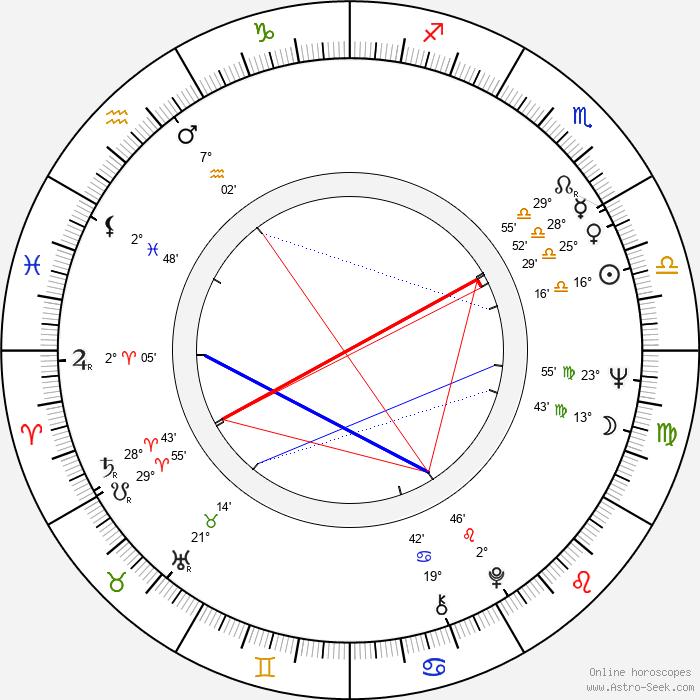 Karel Vejřík - Birth horoscope chart