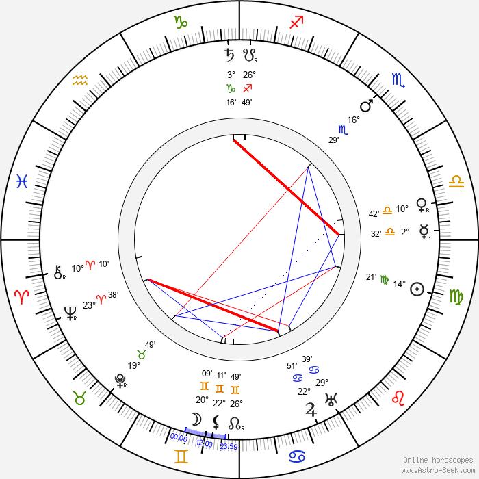 Karel Veverka - Birth horoscope chart