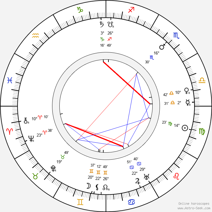 Karel Veverka - Birth horoscope chart