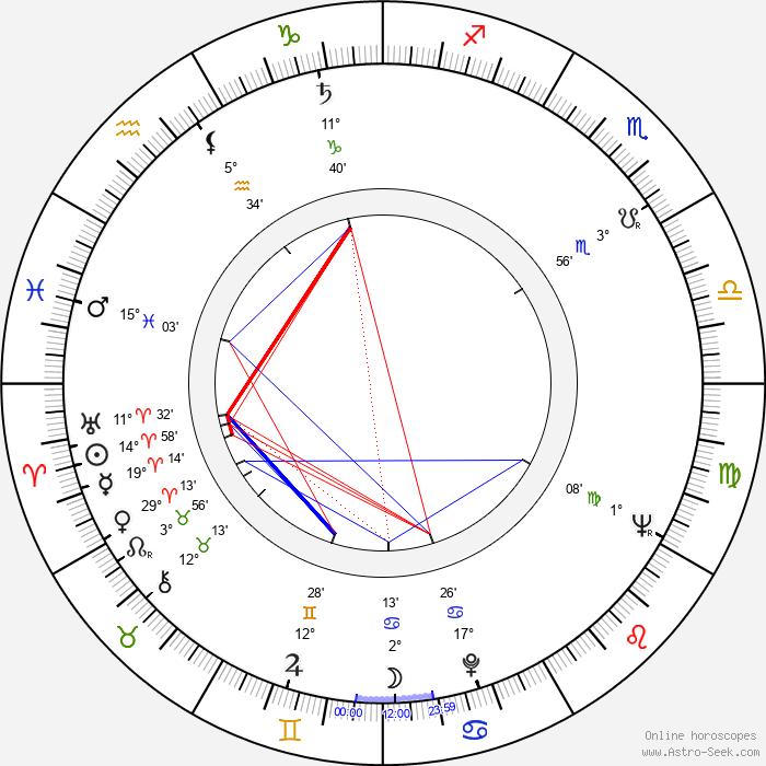 Karel Želenský - Birth horoscope chart