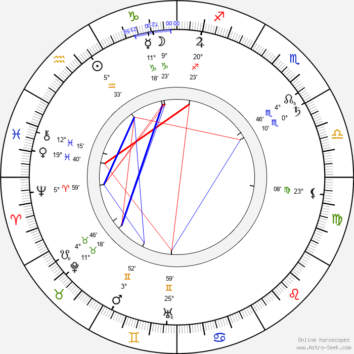 Karel Želenský - Birth horoscope chart